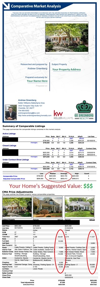 Comparative Market Analysis – Go Greenberg Realty