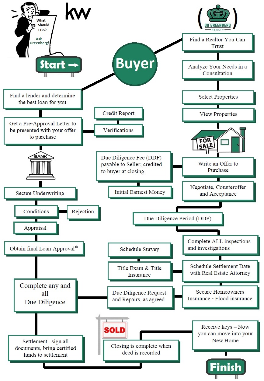 Home buying process go greenberg realty - What to check before buying a house ...
